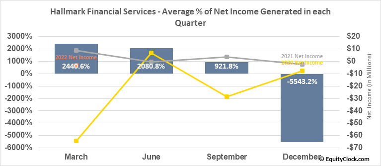 Hallmark Financial Services (NASD:HALL) Net Income Seasonality