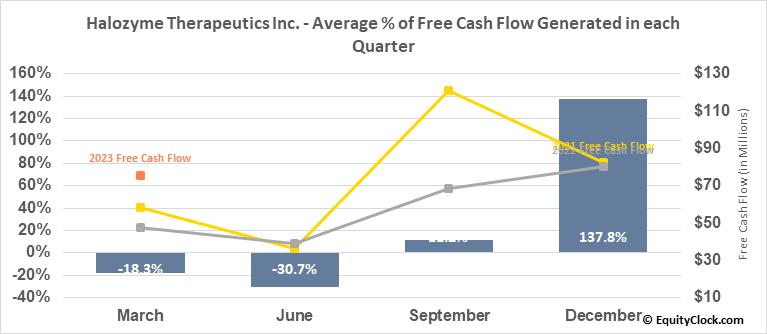 Halozyme Therapeutics Inc. (NASD:HALO) Free Cash Flow Seasonality