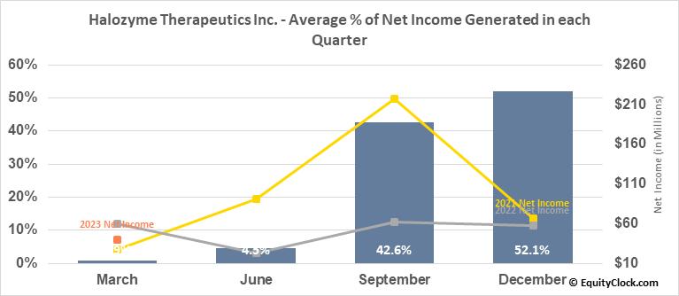 Halozyme Therapeutics Inc. (NASD:HALO) Net Income Seasonality