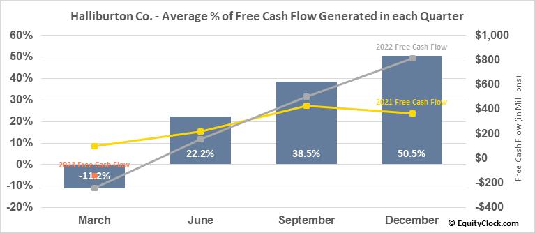 Halliburton Co. (NYSE:HAL) Free Cash Flow Seasonality