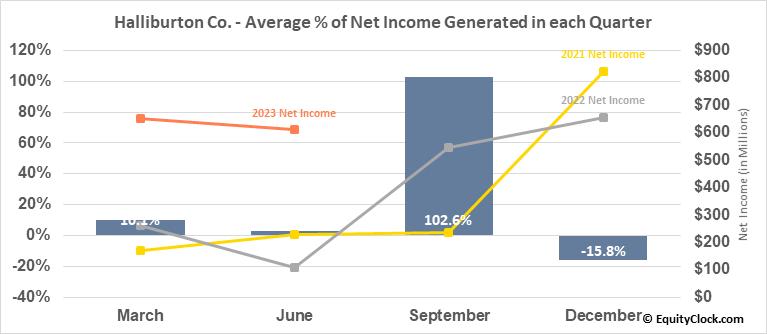 Halliburton Co. (NYSE:HAL) Net Income Seasonality