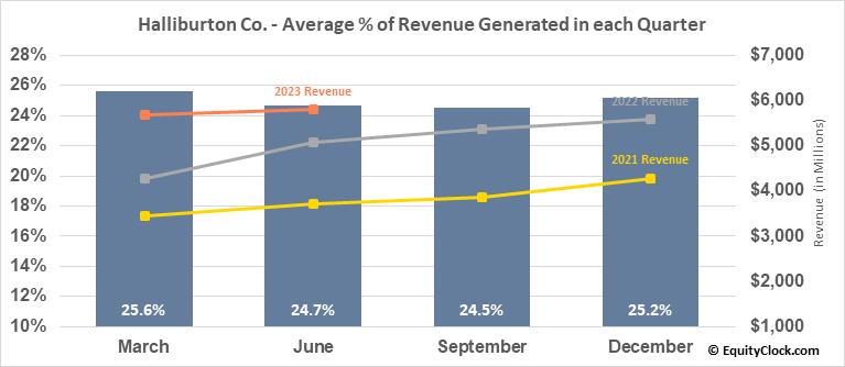 Halliburton Co. (NYSE:HAL) Revenue Seasonality