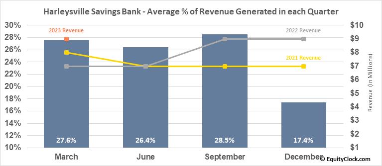 Harleysville Savings Bank (OTCMKT:HARL) Revenue Seasonality