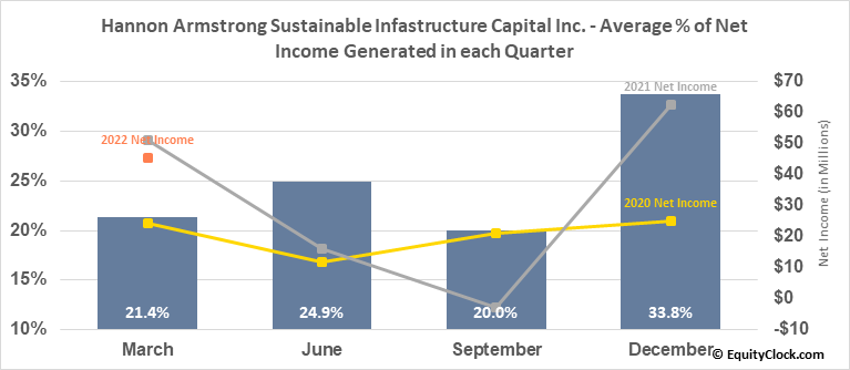 Hannon Armstrong Sustainable Infastructure Capital Inc. (NYSE:HASI) Net Income Seasonality