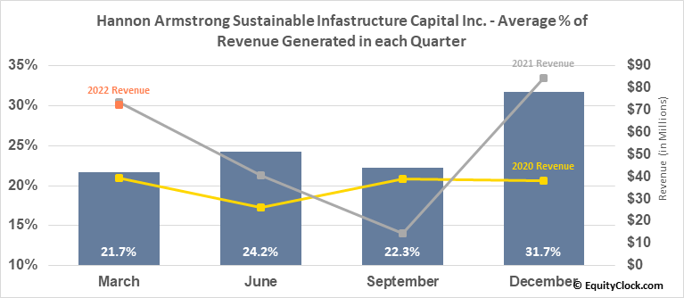 Hannon Armstrong Sustainable Infastructure Capital Inc. (NYSE:HASI) Revenue Seasonality