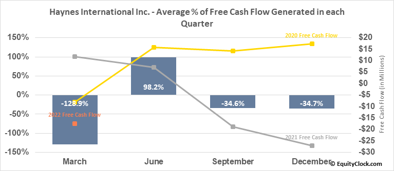 Haynes International Inc. (NASD:HAYN) Free Cash Flow Seasonality