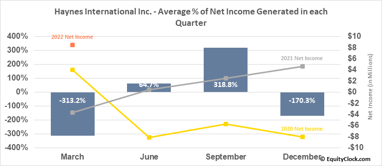 Haynes International Inc. (NASD:HAYN) Net Income Seasonality