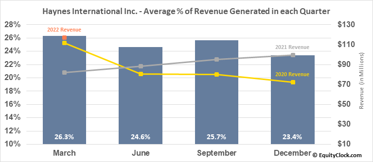 Haynes International Inc. (NASD:HAYN) Revenue Seasonality