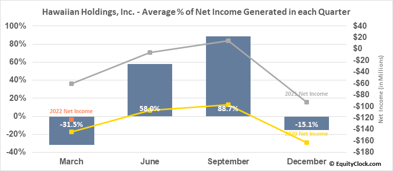 Hawaiian Holdings, Inc. (NASD:HA) Net Income Seasonality