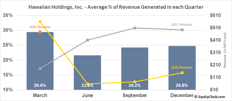 Hawaiian Holdings, Inc. (NASD:HA) Revenue Seasonality