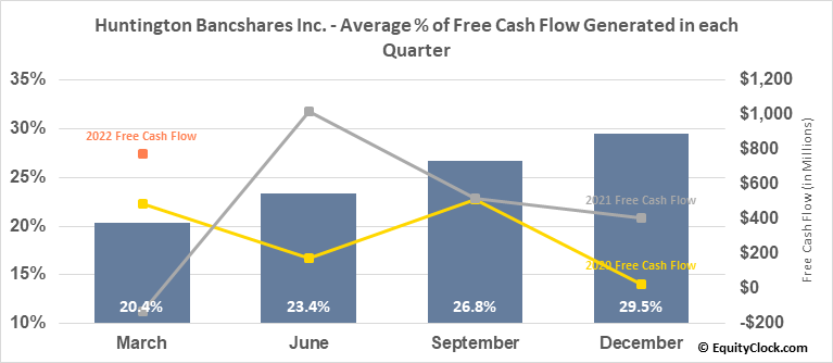 Huntington Bancshares Inc. (NASD:HBAN) Free Cash Flow Seasonality