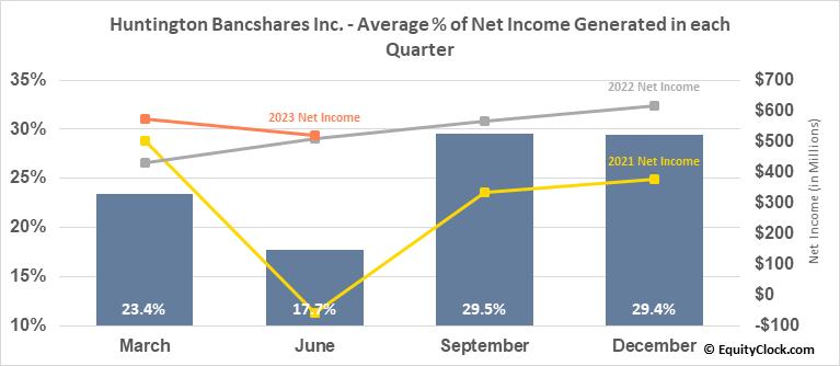 Huntington Bancshares Inc. (NASD:HBAN) Net Income Seasonality