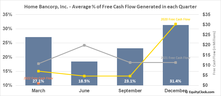 Home Bancorp, Inc. (NASD:HBCP) Free Cash Flow Seasonality
