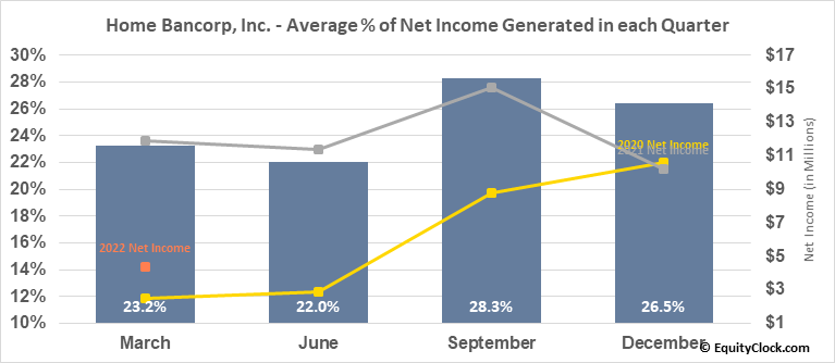 Home Bancorp, Inc. (NASD:HBCP) Net Income Seasonality
