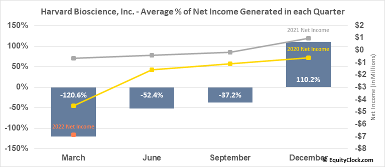 Harvard Bioscience, Inc. (NASD:HBIO) Net Income Seasonality