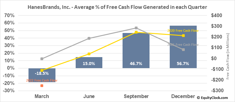HanesBrands, Inc. (NYSE:HBI) Free Cash Flow Seasonality