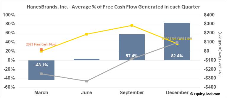 HanesBrands, Inc. (NYSE:HBI) Free Cash Flow Seasonality