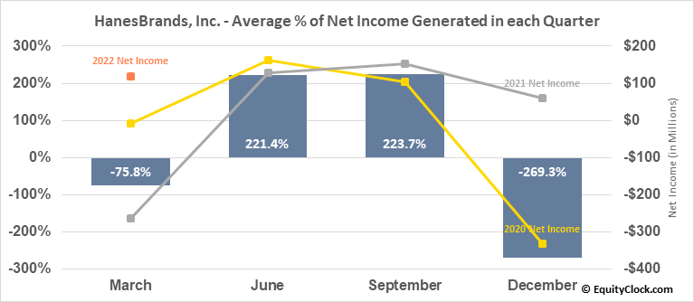 HanesBrands, Inc. (NYSE:HBI) Net Income Seasonality