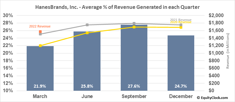 HanesBrands, Inc. (NYSE:HBI) Revenue Seasonality