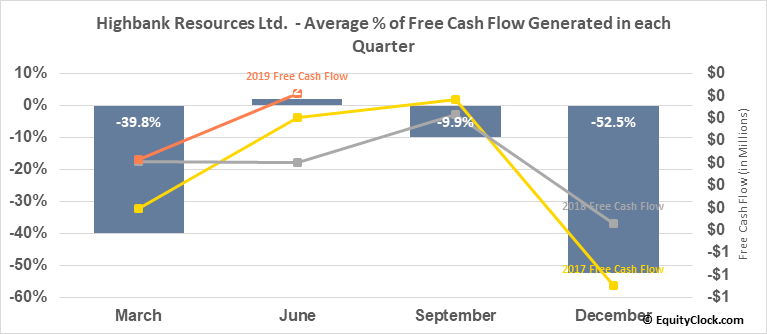 Highbank Resources Ltd.  (HBK.V) Free Cash Flow Seasonality