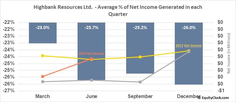 Highbank Resources Ltd.  (HBK.V) Net Income Seasonality
