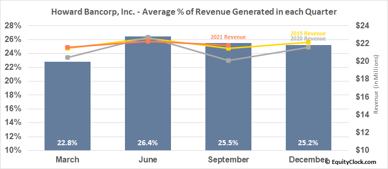 Howard Bancorp, Inc. (NASD:HBMD) Revenue Seasonality