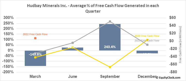 Hudbay Minerals Inc. (NYSE:HBM) Free Cash Flow Seasonality