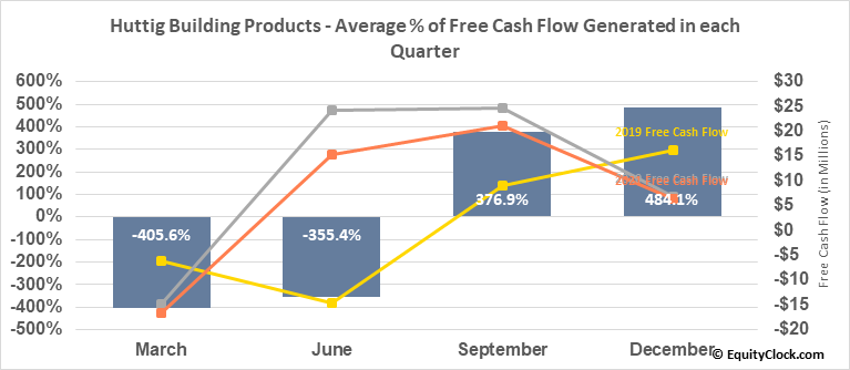 Huttig Building Products (NASD:HBP) Free Cash Flow Seasonality