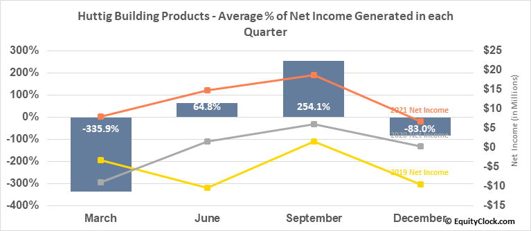 Huttig Building Products (NASD:HBP) Net Income Seasonality