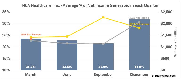 HCA Healthcare, Inc. (NYSE:HCA) Net Income Seasonality