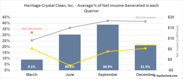 Heritage-Crystal Clean, Inc. (NASD:HCCI) Net Income Seasonality