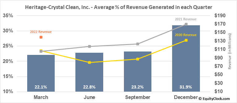 Heritage-Crystal Clean, Inc. (NASD:HCCI) Revenue Seasonality