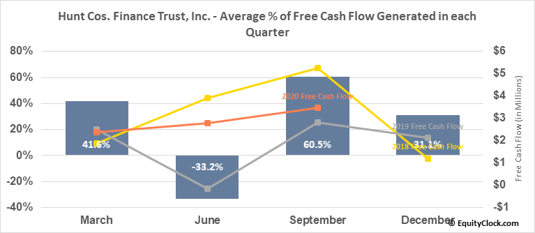 Hunt Cos. Finance Trust, Inc. (NYSE:HCFT) Free Cash Flow Seasonality