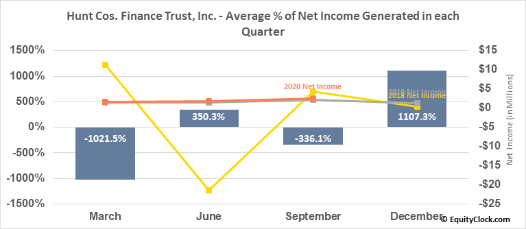Hunt Cos. Finance Trust, Inc. (NYSE:HCFT) Net Income Seasonality