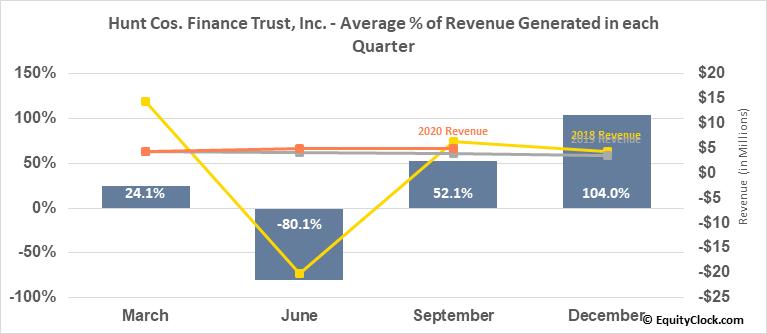 Hunt Cos. Finance Trust, Inc. (NYSE:HCFT) Revenue Seasonality