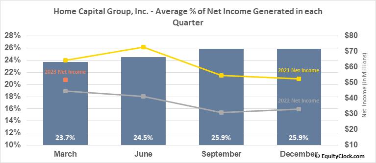 Home Capital Group, Inc. (TSE:HCG.TO) Net Income Seasonality