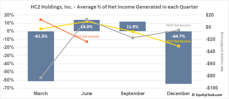 HC2 Holdings, Inc. (NYSE:HCHC) Net Income Seasonality