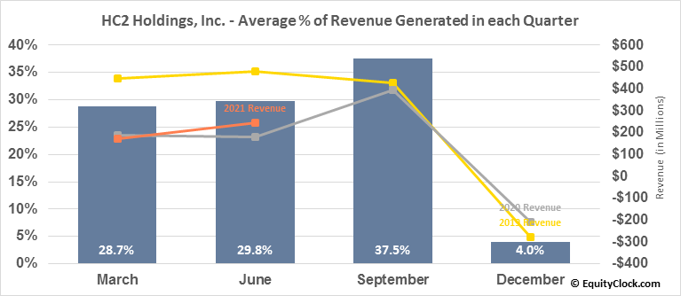 HC2 Holdings, Inc. (NYSE:HCHC) Revenue Seasonality