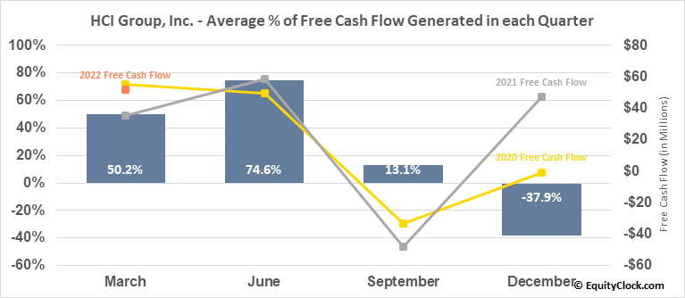 HCI Group, Inc. (NYSE:HCI) Free Cash Flow Seasonality