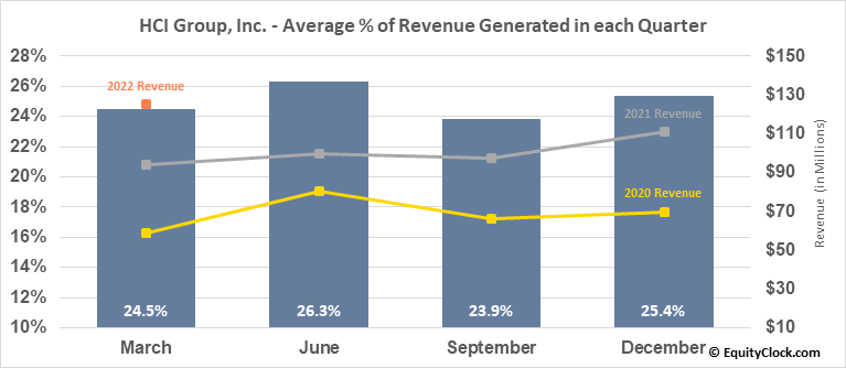 HCI Group, Inc. (NYSE:HCI) Revenue Seasonality