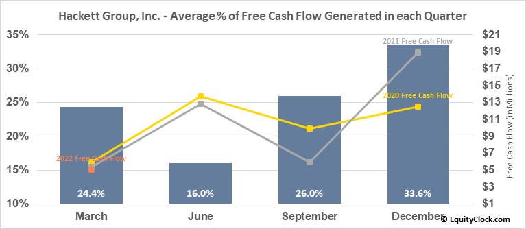 Hackett Group, Inc. (NASD:HCKT) Free Cash Flow Seasonality