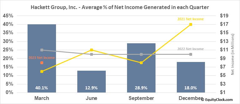 Hackett Group, Inc. (NASD:HCKT) Net Income Seasonality