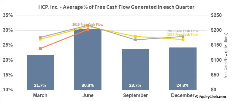 HCP, Inc. (NYSE:HCP) Free Cash Flow Seasonality