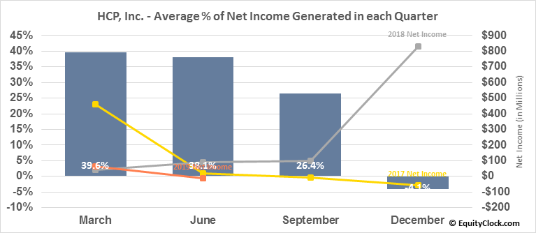 HCP, Inc. (NYSE:HCP) Net Income Seasonality
