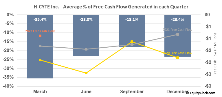 H-CYTE Inc. (OTCMKT:HCYT) Free Cash Flow Seasonality
