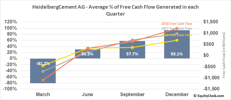 HeidelbergCement AG (OTCMKT:HDELY) Free Cash Flow Seasonality