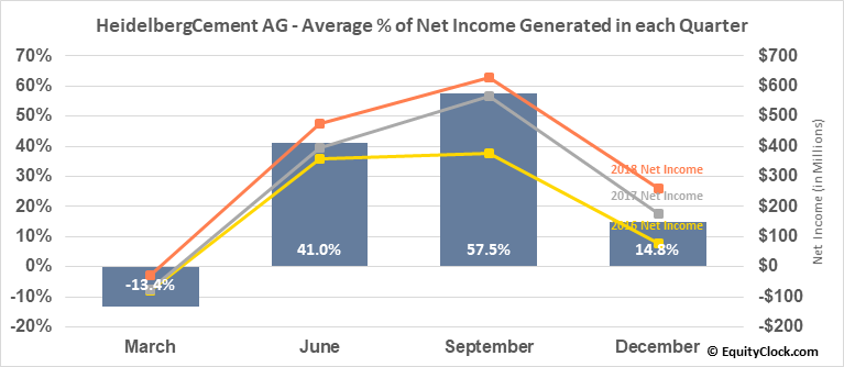 HeidelbergCement AG (OTCMKT:HDELY) Net Income Seasonality