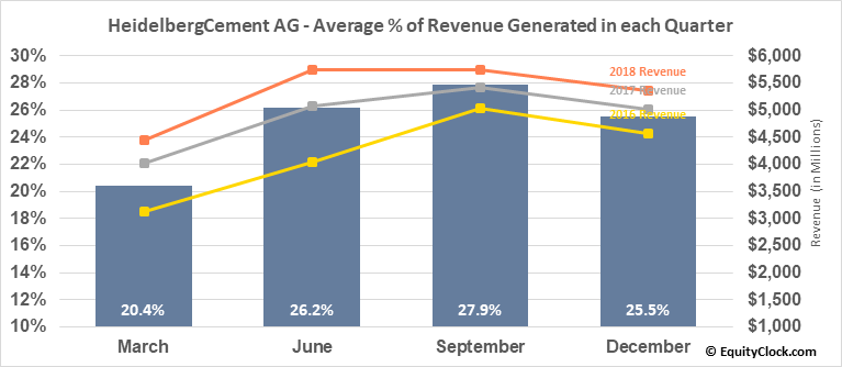 HeidelbergCement AG (OTCMKT:HDELY) Revenue Seasonality
