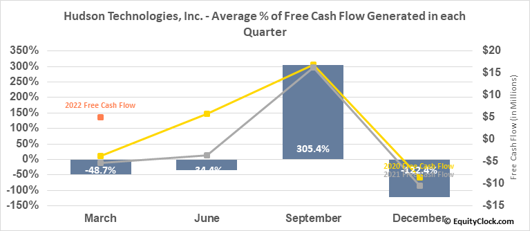 Hudson Technologies, Inc. (NASD:HDSN) Free Cash Flow Seasonality