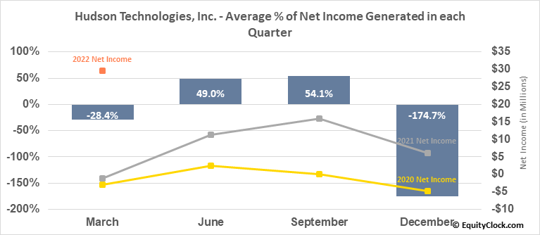 Hudson Technologies, Inc. (NASD:HDSN) Net Income Seasonality